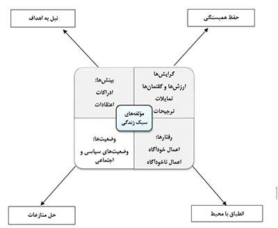 نقش و تأثیر دولت در سبک زندگی اسلامی و امنیت اجتماعی
