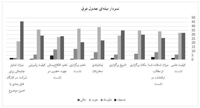 نمودار آمار نظرسنجی در همایش